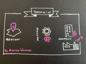 Domain of foresight study