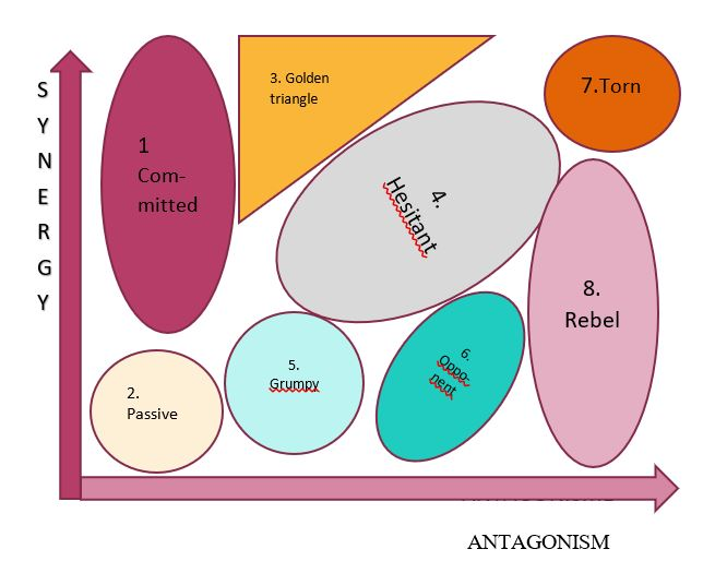 Actors map synergy antagonism